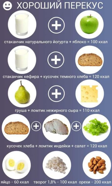 Чем перекусывать соблюдая диету? Полезные перекусы на правильном питании.