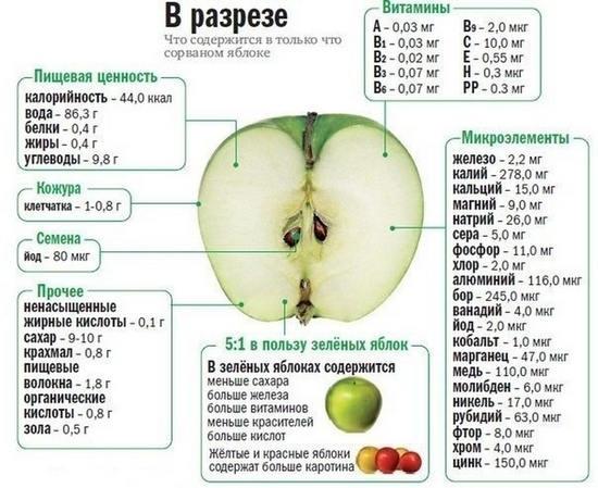 Факты о яблоках, которые вы могли не знать
